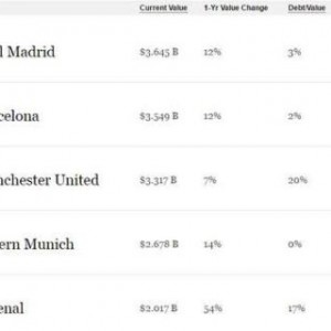 Real Madrid Named As The World's Most Valuable Football Team By Forbes