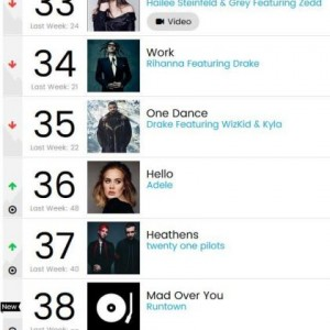 Runtown's 'Mad Over You' hits number 38 on Billboard chart