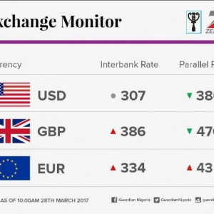 Good News: See the Value of the Naira Against the Dollar at the Black Market