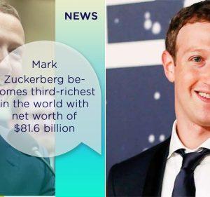 Mark Zuckerberg Tops Warren Buffett To Becomes Third- Richest In The World